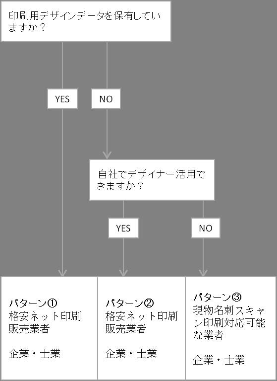 既存名刺を継続作成チャート