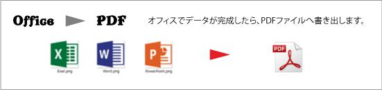 cubePDF-office-PDF